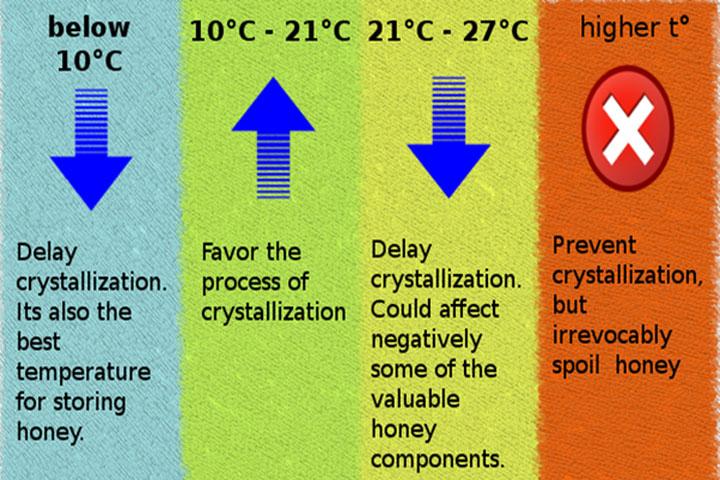 Nhiệt độ bảo quản mật ong